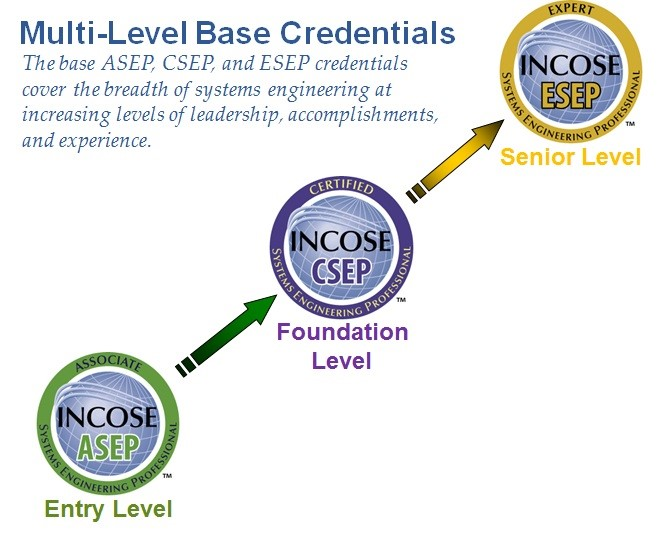 incose certification professional systems engineering program asep csep exam se highlights technical sese level base sep credentials