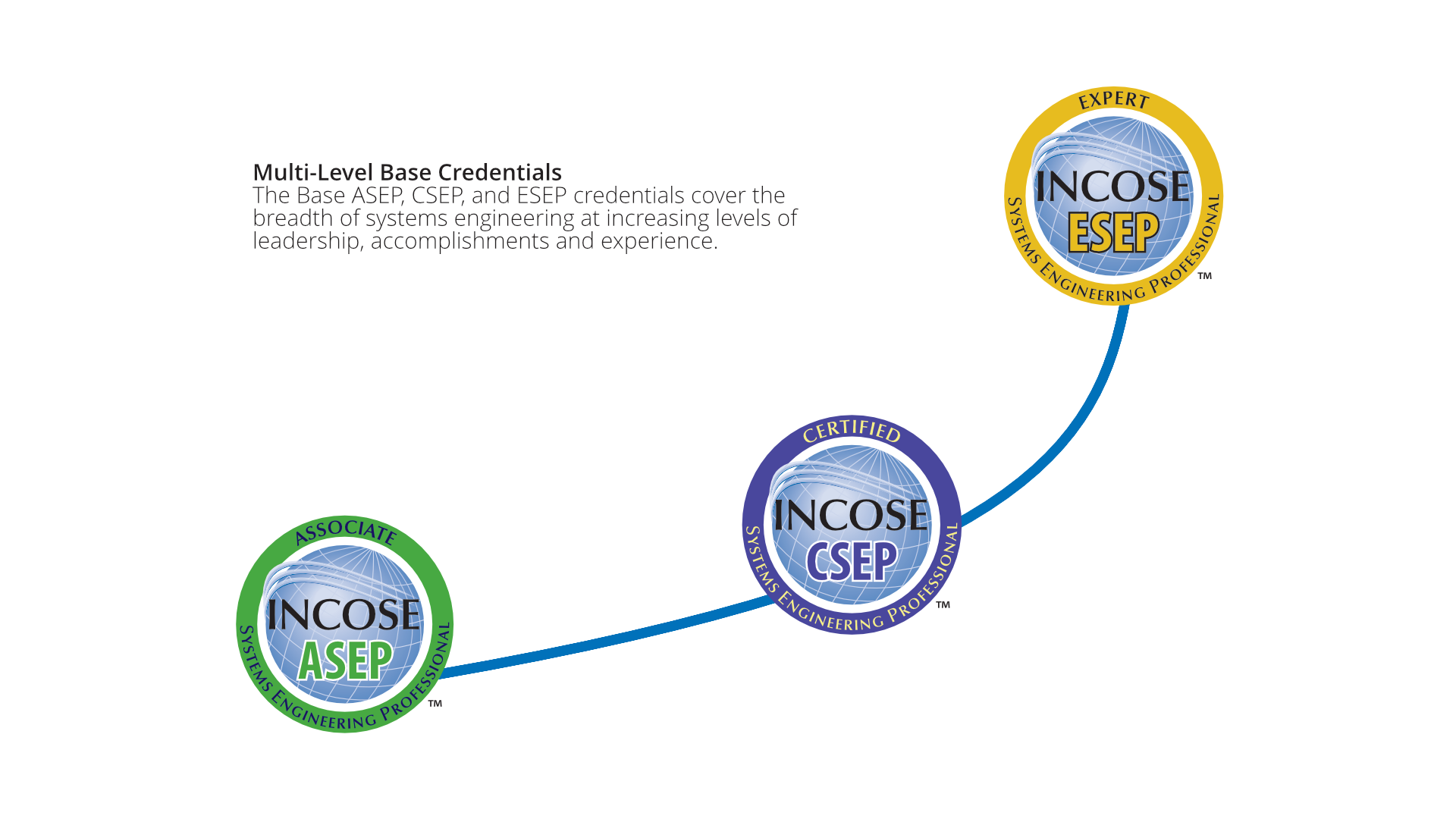 Certification Program Overview