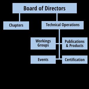 INCOSE Organisation